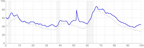 Mississippi monthly unemployment rate chart from 1990 to January 2020